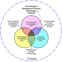 A model of the TPACK framework