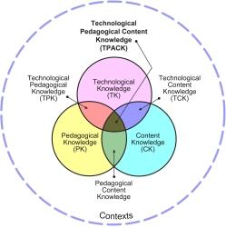 A model of the TPACK framework